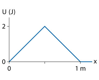 The graph shows potential energy as a function of distance. Distance is measured from 0 to 1 meter on the x-axis. Potential energy is measured from 0 to 2 joules on the y-axis. Energy rises linearly from 0 to 2 joules in the distance interval from 0 to 0.5 meters. Then it drops linearly from 5 to 0 joules in the distance interval from 0.5 to 1 meter.