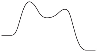 A graph of reaction progress versus energy. As the reaction progresses, the energy rises sharply, peaks, then decreases to about half the first peak. It then increases, forming a second peak that is lower than the first, then decreases to final energy that is lower than the initial value.