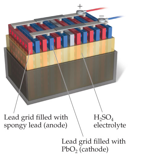A diagram shows alternative panels of lead grids filled with spongy lead (anode) and lead grids filled with PbO2 (cathode). The panels are bathed in H2SO4 electrolyte, which is contained by the battery casing.