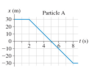 The graph shows x-position of the particle A as a function of time. Time is measured from 0 to 8 seconds on the x-axis. Position is measured from -30 to 30 meters on the y-axis. Position keeps the constant value of 30 meters over the course of the first 2 seconds. It drops linearly from 30 to -30 meters at the time interval of 2 to 8 seconds.