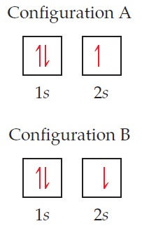Both configuration A and B have two electrons (one up, one down) in the 1s orbital and one in the 2s orbital.  Configuration A has the 2s electron pointing up while configuration B has it pointing down.