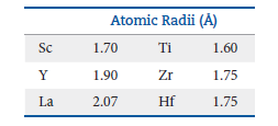A table shows the atomic radii of selected elements measured in angstroms. Sc has a radius of 1.70. Y has a radius of 1.90. La has a radius of 2.07. Ti has a radius of 1.60. Zr has a radius of 1.75. Hf also has a radius of 1.75.