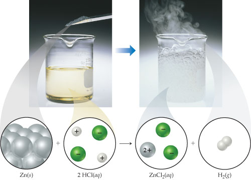 The reaction is Zn (solid) plus 2 HCl (aqueous) goes to ZnCl2 (aqueous) plus H2 (gas).  In the first photograph, zinc powder is added to a beaker containing a yellow solution; a diagram shows the solution contains two positive and two negative ions. As the reaction is proceeding, the beaker appears colorless but bubbles violently and produces fog; a diagram shows the solution contains two negative ions and one 2+ ion.