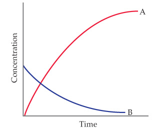 A graph has time on the x-axis and concentration on the y-axis. Both are unscaled. Curve A increases from the origin with a downward concave curve and curve B starts one third of the way up the y-axis and decreases (concave).