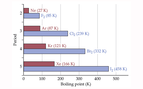 A bar chart showing boiling points for a diatomic halogen and a noble gas for periods 2 to 5.  The halogen in each period has a higher boiling point than the noble gas and boiling point also generally increases with period.