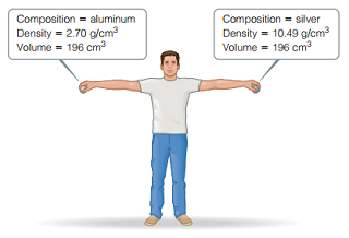 The aluminum sphere has a composition equal to aluminum, a density equal to 2.70 grams per cubic centimeter, and a volume equal to 196 cubic centimeters. The silver sphere has a composition equal to silver, a density equal to 10.49 grams per cubic centimeter, and a volume equal to 196 cubic centimeters.