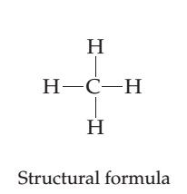 The structural formula for methane consists of a central C is single bonded above, right, below, and left to four Hs. All bonds are at right angles to one another.