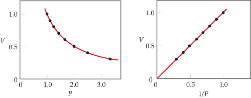 The first graph has pressure on the x-axis, ranging from 0 to 3.0 with intervals of 1, and volume on the y-axis, ranging from 0 to 1.0 with intervals of 0.5. Volume decreases with increasing pressure as follows: pressure 1.0  correlates with a volume of 1.0.  1.1 pressure with 0.9 volume, 1.2 with 0.8, 1.4 with 0.7, 1.7 with 0.6, 2.0 with 0.5, 2.5 with 0.4, and 3.2 with 0.3.  The second graph has 1 divided by pressure on the x-axis, ranging from 0 to 1 with intervals of 0.5, and volume on the y-axis, ranging from 0 to 1.0 with an interval of 0.5. The line increases linearly. The data are described with the following data points: 0.3 and 0.3, 0.4 and 0.4, 0.5 and 0.5, 0.6 and 0.6, 0.7 and 0.7, 0.8 and 0.8, 0.9 and 0.9, and 1.0 with 1.0.