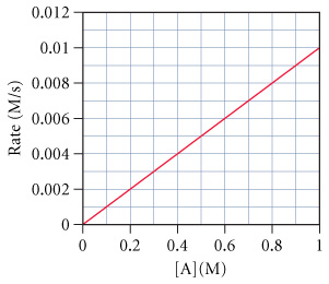 The figure shows the rate of a reaction as a function of the concentration of the reactant. Rate is measured from 0 to 0.012 moles per second on the y-axis, and the concentration is measured from 0 to 1 mole on the x-axis. The curve is a straight line which starts at the intersection of the axes and goes to 1 mole at the rate of 0.01 moles per second.
