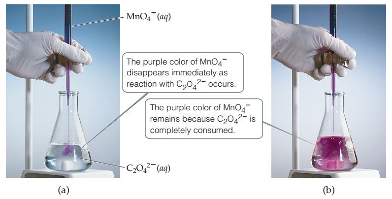 Photographs show a reaction of MnO4- with C2O42 -. a) A beaker contains a colorless solution of C2O42- (aqueous).  MnO4- (aqueous), which appears purple, is slowly added to the beaker.  The purple color of MnO4- disappears immediately as the reaction with C2O42- occurs. b) The solution in the beaker appears entirely purple. The purple color of MnO4- remains because C2O42- is completely consumed.