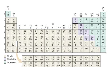 The periodic table consists of elements arranged in order of increasing atomic number. Periods are horizontal rows in the table while groups are vertical columns containing elements with similar properties. The elements are divided into metals, which make up the center and left part of the table (except for hydrogen), nonmetals, which make up the far right of the table, and the six metalloids between the metals and nonmetals. A steplike line in the table divides the metals from nonmetals, running between the metalloids (B, Si, Ge, As, Sb, and Te). An accessible periodic table can be found here: https://media.pearsoncmg.com/bc/bc_0media_chem/periodictable/table.html