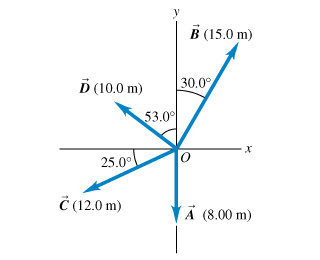 Four vectors are shown on the xy plane. All vectors start at point O located at the origin. Vector A is directed along the negative y axis and has length of 8.00 meters. Vector B is located in the first quadrant, it makes an angle of 30.0 degrees with the positive y axis and has length of 15.0 meters. Vector C is located in the third quadrant, it makes an angle of 25.0 degrees with the negative x axis and has length of 12.0 meters. Vector D is located in the second quadrant, it makes an angle of 53.0 degrees with the negative x axis and has length of 10.0 meters.