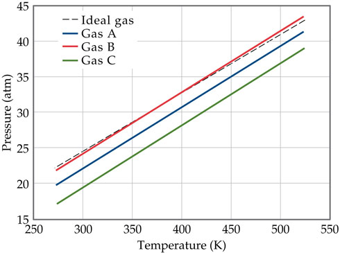 A graph of pressure versus temperature shows that gas B and an ideal gas follow nearly the same trend while gases A and C are parallel but lower pressure at the same temperatures. The x-axis is temperature in Kelvin, ranging from 250 to 550 with intervals of 50. The y-axis is pressure in atmospheres, ranging from 15 to 45 with intervals of 5.