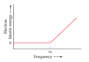A graph has frequency on the X-axis and electron kinetic energy on the Y-axis (both increasing, unscaled).  A horizontal line is at 0 on the Y-axis until frequency nu subscript naught at which point it begins increasing linearly.