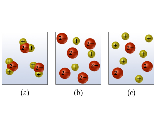 Diagrams show (a) a negative two atom bonded to two positive one atoms; (b) five negative two and three positive one ions in solution; or (c) three negative two and five positive one ions.