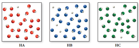 The figure shows 3 diagrams of 3 acids at room temperature. Diagram of acid HA contains 23 molecules, 1 red and 1 white ball. Each molecule consists of 1 red and 1 white ball. Diagram of acid HB contains 20 molecules, 4 blue and 4 white balls. Each molecule consists of 1 blue ball and 1 white ball. Diagram of acid HC contains 24 molecules, 2 green and 2 white balls. Each molecule consists of 1 green ball and 1 white ball.