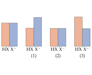 A bar chart shows HA and A- concentration equal.  Three other charts show: 1) HA decreased, A- increased 2) HA and A- equal, both decreased to the same level 3) HA increased, A- decreased