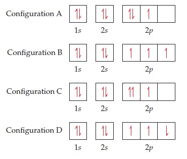 4 different electron configurations are shown, each with 7 electrons. Configuration A has 1 up electron and 1 down electron in its 1s orbital, and the same in its 2s orbital.  Its 2p orbital has 1 up and 1 down electron in its first orbital, 1 up electron in its second, and an empty 3rd orbital. Configuration B contains 1s and 2s orbitals identical to those in configuration A.  Its 2p- orbital has 3 up electrons, 1 in each orbital. Configuration C contains 1s and 2s orbitals identical to those in configurations A and B.  Its 2p-orbital has 2 up electrons in the first orbital, 1 up electron in the second orbital, and an empty 3rd orbital. Configuration D also has full 1s and 2s orbitals, but its p-orbital has 1 up electron in each of the 1st 2 orbitals, and 1 down electron in the 3rd.