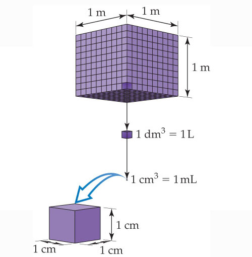 A diagram shows a cube with length, width and height that are all 1 meter. The cube is composed of smaller cubes that are each 1 decimeter cubed, which equals 1 liter. The decimeter cubed is composed of smaller cubes that are 1 centimeter cubed, which equals 1 milliliter and has length, width and height that are all 1 centimeter.