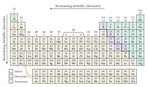 Nonmetals are: H, He, C, N, O, F, Ne, P, S, Cl, Ar, Se, Br, Kr, I, Xe, At, Rn, and Og.  Metalloids are: B, Si, Ge, As, Sb, and Te.  The rest of the elements are metals. An accessible periodic table can be found here: https://media.pearsoncmg.com/bc/bc_0media_chem/periodictable/table.html