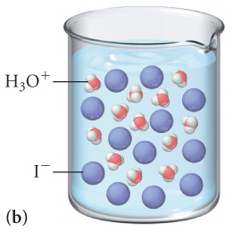 The figure labeled B shows a beaker filled with a solution which contains 12 molecules of H3O plus and 12 molecules of I minus.
