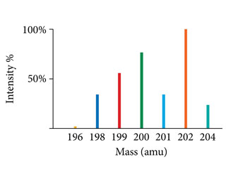 Mass spectrum of mercury with percent intensity on the vertical axis and mass (amu) on the horizontal axis. The spectrum includes the percent intensities of seven isotopes of mercury: Hg-196 with a peak intensity of about 5.0%; Hg-198 with a peak intensity of about 35%; Hg-199 with a peak intensity of about 55%; Hg-200 with a peak intensity of 75%; Hg-201 with a peak intensity of about 35%; Hg-202 with a peak intensity of 100%; and Hg-204 with a peak intensity of 25%.