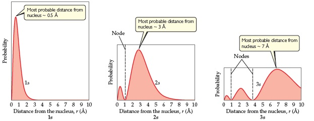 Three different graphs show probability of finding an electron versus distance from the nucleus for the 1s, 2s, and 3s orbitals.