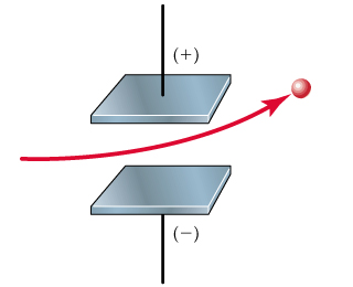 A diagram shows a particle moving between two plates; one plate has a positive charge and the other has a negative charge. The particle bends toward the positively charged plate.
