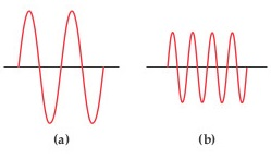 Wave (a) has two peaks and troughs while wave (b) has four peaks and troughs.