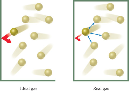 A diagram shows that molecules of an ideal gas bounces off the walls of a container, creating a strong force of pressure. But real gas molecules are attracted to each other, lessening the force resulting from collisions with the wall, so that the pressure in that system is much less.