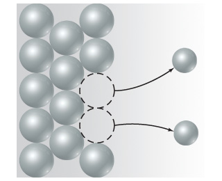 A diagram shows a dense block of spheres.  Two spheres leave the dense block.