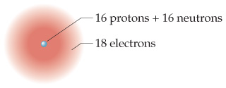 A diagram of an atom with 16 protons plus 16 neutrons in the nucleus, surrounded by 18 electrons.