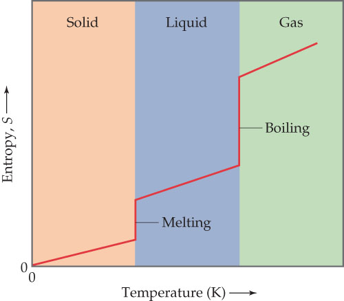 A diagram has temperature (Kelvin) on the X-axis, and Entropy (S) on the Y-axis (both unscaled, increasing). In solid phase, at the low temperatures, entropy increases steadily from the origin as temperature increases, until reaching the interface with liquid phase (at medium temperatures). There, entropy increases vertically with no change in temperature (melting occurs), before continuing to increase steadily throughout the liquid phase.  At the interface with gas (high temperatures), entropy again increases vertically with no temperature increase (boiling occurs), before continuing to increase steadily throughout the gas phase.