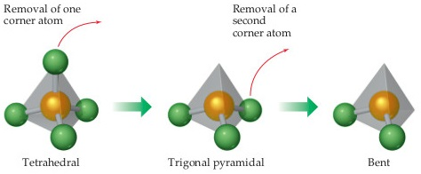 A diagram shows that, beginning with a tetrahedral shape, removing one corner atom leads to a trigonal pyramidal shape.  Removing a second corner atom leads to a bent shape.