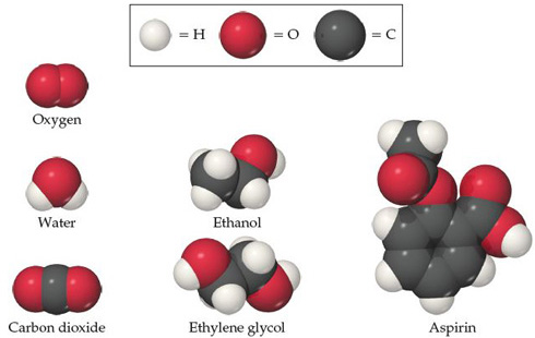 The figure shows space-filling models of the following molecules: oxygen, water, ethanol, carbon dioxide, ethylene glycol, aspirin.