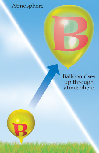 A diagram showing that as a balloon rises up through the atmosphere, its volume increases, so it becomes bigger.
