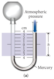 A manometer with a height of positive three point six centimeters on the atmospheric side and negative three point six centimeters on the side exposed to the gas sample.