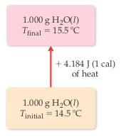 A diagram shows 4.185 joules (1 calorie) of heat being added to 1.000 grams of liquid water at the initial  temperature of 14.5 degrees C, leading to 1.000 grams of liquid water at the final temperature of 15.5 degrees C.