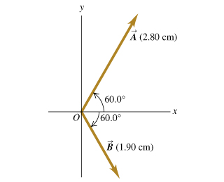 Two vectors are shown on the xy plane. Both vectors start at point O located at the origin. Vector A is located in the first quadrant, it makes an angle of 60.0 degrees with the positive x axis and has length of 2.80 centimeters. Vector B is located in the fourth quadrant, it makes an angle of 60.0 degrees with the positive x axis and has length of 1.90 centimeters.
