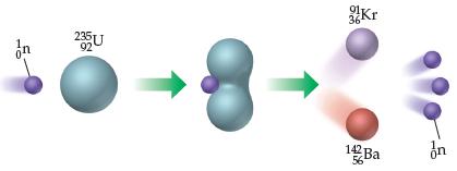 A neutron (left superscript 1, subscript 0) strikes uranium (left superscript 235, subscript 92), splitting it into Kr (left superscript 91, subscript 36) plus Ba (left superscript 142, subscript 56) plus four neutrons.