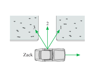The figure shows Zack driving a car past a driveway. Three vectors, labelled as 1,2 and 3, are pointing out his window and toward the driveway at varying angles. Vector 1 points slightly forward in the direction of travel. Vector 2 points straight toward the driveway perpendicular to the car's direction. Vector 3 points slightly rearward slightly backwards in the direction of travel.