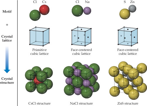 Motif plus crystal lattice leads to crystal structure. A cesium-chloride crystal has chlorine and cesium touching on a diagonal. Cesium-chloride crystal lattice is primitive cubic, a cube with lattice points at the corners. Chlorine atoms form the corners of the cube and cesium is in the center of the cube. Sodium-chloride crystals have sodium and chlorine touching horizontally.  Sodium-chloride crystal lattice is face-centered cubic, a cube with lattice points at the corners and in the center of each face. The sodium-chloride cube consists of 3 layers, each layer consisting of rows of alternating sodium and chlorine ions.  Zinc-sulfur crystal has zinc and sulfur touching on a diagonal.  Zinc-sulfur crystal lattice is face-centered cubic, a cube with lattice points at the corners and in the center of each face.  Sulfur atoms form the corners and are at the center of each face and zinc atoms are in the center.