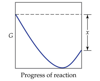 A graph has progress of reaction on the x-axis and G on the y-axis (both unscaled). As the reaction progresses, the line dips from high G to low G then increases somewhat.  The difference between the initial and final G is x.
