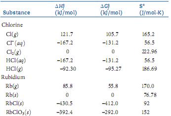 Thermodynamic quantities for chlorine and rubidium.