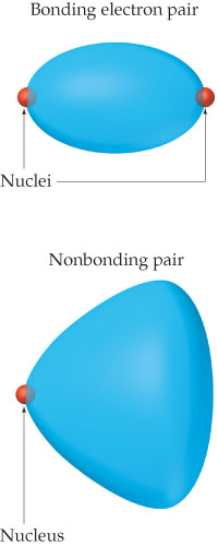 A diagram shows a bonding electron pair as an ellipse with nuclei at either end.  A nonbonding pair appears as a cone with the nucleus at the point.