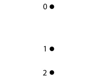A motion diagram for an object is shown in 3 steps, starting with zero. The distance between the consecutive points steadily decreases with each step.