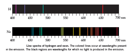 Line Spectra for Electron Emission: The hydrogen atom spectrum has a line at about 410 nm, 435 nm, 488 nm, and 655 nm.
