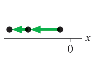 A motion diagram for an object is shown in 2 steps. The velocity vector is shown to be steadily decreasing. It is directed along the negative x axis.