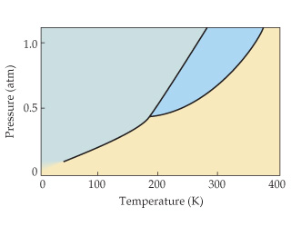 An unlabeled phase diagram. The x-axis temperature in Kelvin, ranging from 0 to 400 with intervals of 100. The y-axis is pressure in atmospheres, ranging from 0 to 1 with intervals of 0.5.