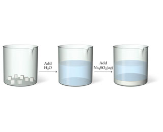 The figure shows three beakers with a solid in the first beaker, with a solution in the second beaker, and with a solution with a precipitate in the third one. There is a right arrow labeled as add H2O between the first and the second beakers. There is a right arrow labeled as add aqueous Na2SO4 between the second and the third beakers.